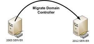Windows 2003 R2 64 bit'den Windows Server 2012'a migration(Yükseltmeyi)