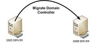 2003 R2 Server'dan 2008 R2 Server'a migration (yükseltme)